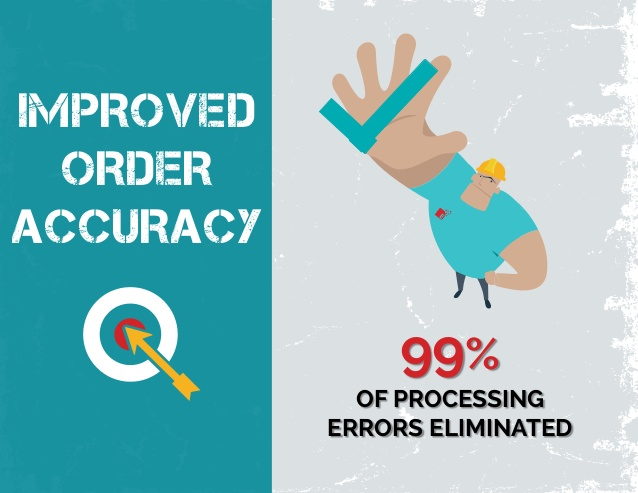 Improved Order Accuracy