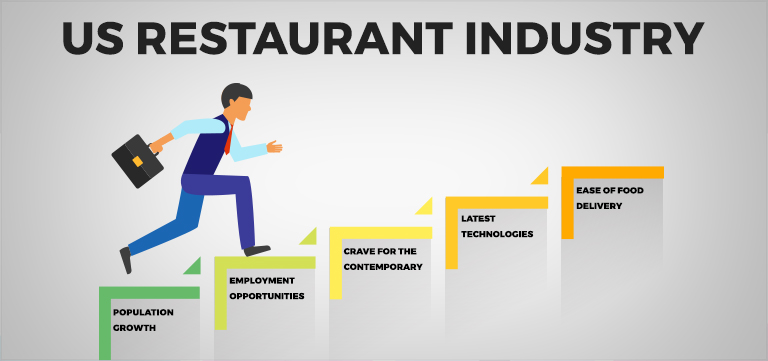 Upsurge of Food Service Industry in US